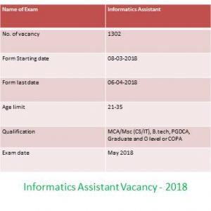 Informatics Assistant Vacancy 2018 - RSMSSB
